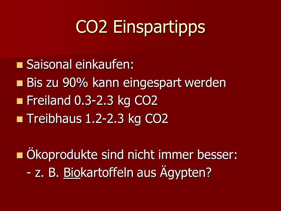 CO2 Einspartipps Saisonal einkaufen: Saisonal einkaufen: Bis zu 90% kann eingespart werden Bis zu 90% kann eingespart werden Freiland 0.3-2.3 kg CO2 Freiland 0.3-2.3 kg CO2 Treibhaus 1.2-2.3 kg CO2 Treibhaus 1.2-2.3 kg CO2 Ökoprodukte sind nicht immer besser: Ökoprodukte sind nicht immer besser: - z.