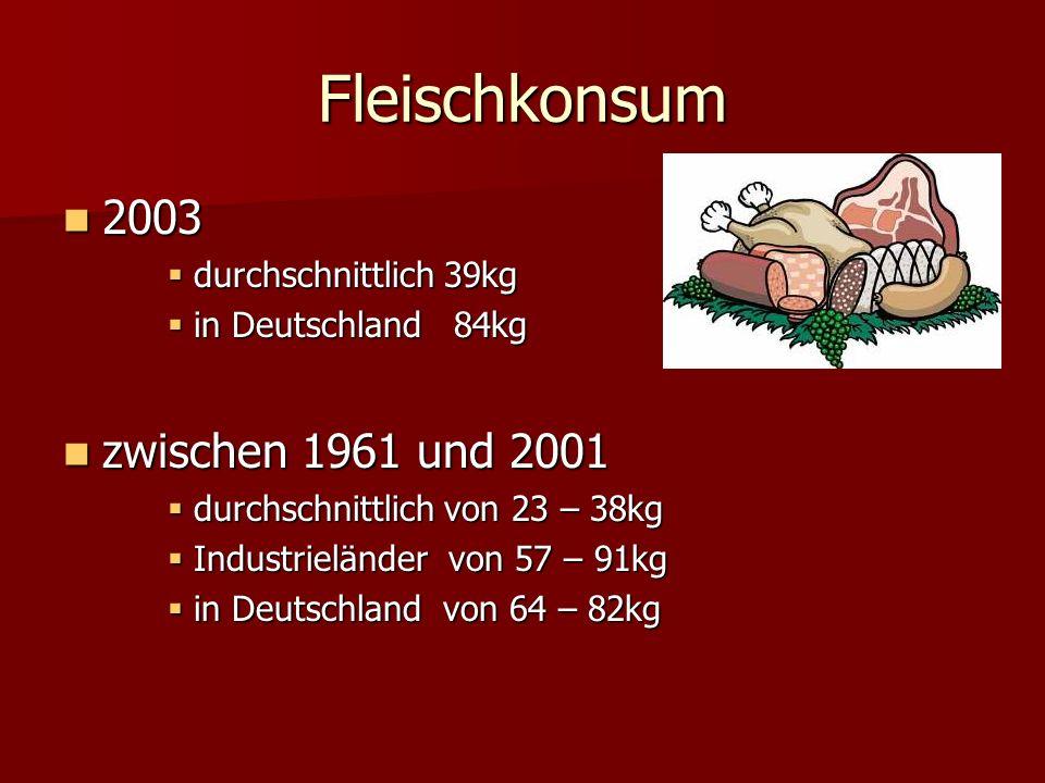 Fleischkonsum 2003 2003 durchschnittlich 39kg durchschnittlich 39kg in Deutschland 84kg in Deutschland 84kg zwischen 1961 und 2001 zwischen 1961 und 2001 durchschnittlich von 23 – 38kg durchschnittlich von 23 – 38kg Industrieländer von 57 – 91kg Industrieländer von 57 – 91kg in Deutschland von 64 – 82kg in Deutschland von 64 – 82kg