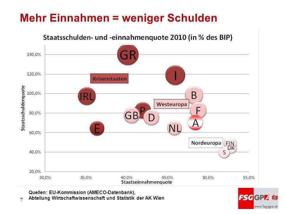Quellen: EU-Kommission (AMECO-Datenbank), Abteilung Wirtschaftwissenschaft und Statistik der AK Wien Mehr Einnahmen = weniger Schulden 7
