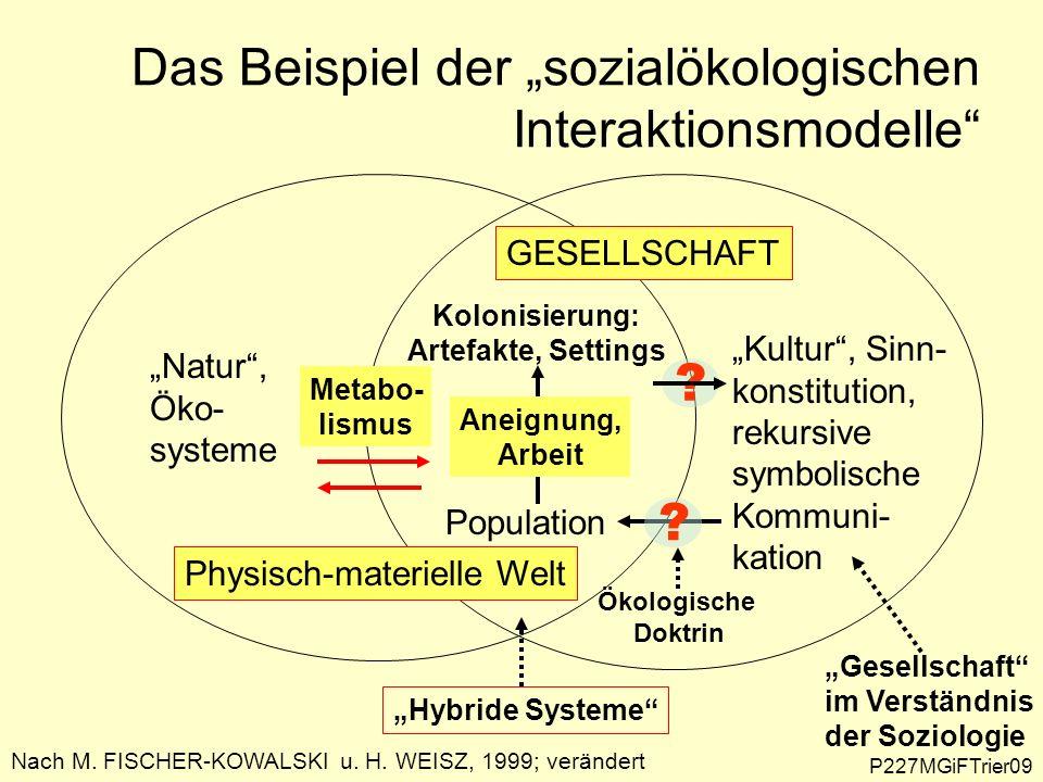 Das Beispiel der sozialökologischen Interaktionsmodelle Nach M. FISCHER-KOWALSKI u. H. WEISZ, 1999; verändert Kultur, Sinn- konstitution, rekursive sy