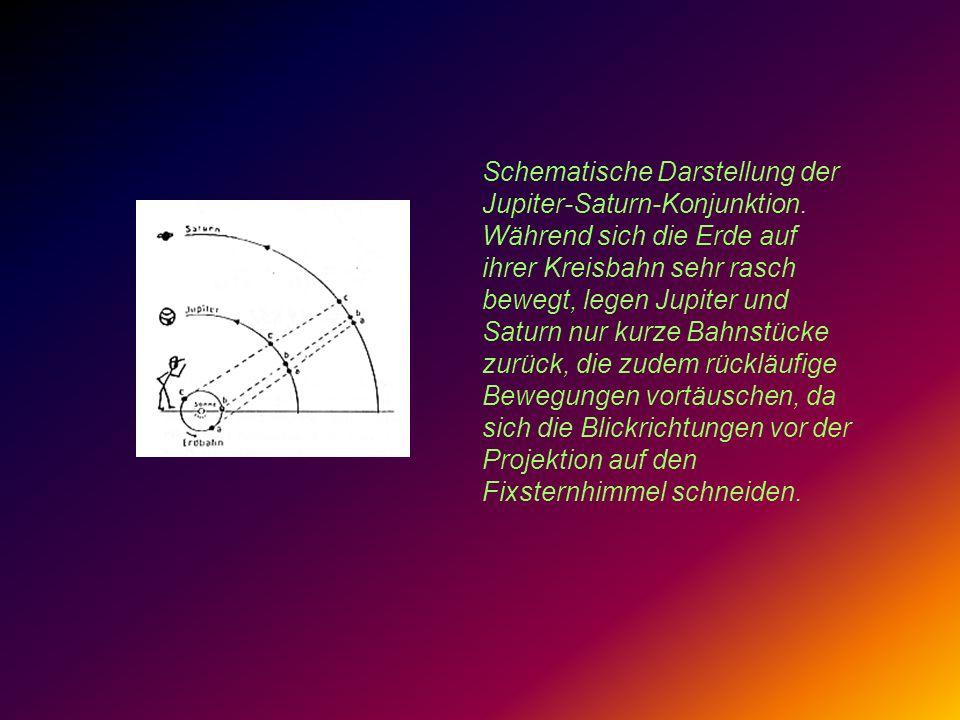 Schematische Darstellung der Jupiter-Saturn-Konjunktion. Während sich die Erde auf ihrer Kreisbahn sehr rasch bewegt, legen Jupiter und Saturn nur kur
