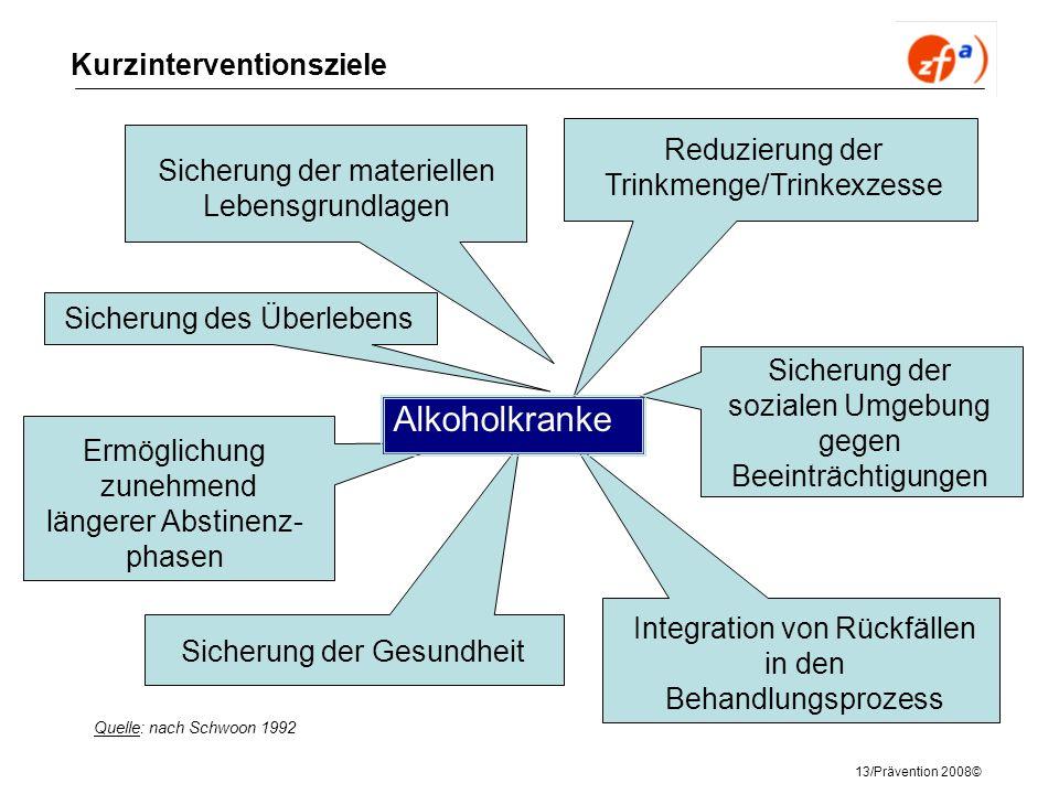 13/Prävention 2008© Kurzinterventionsziele Alkoholkranke Integration von Rückfällen in den Behandlungsprozess Sicherung der sozialen Umgebung gegen Be