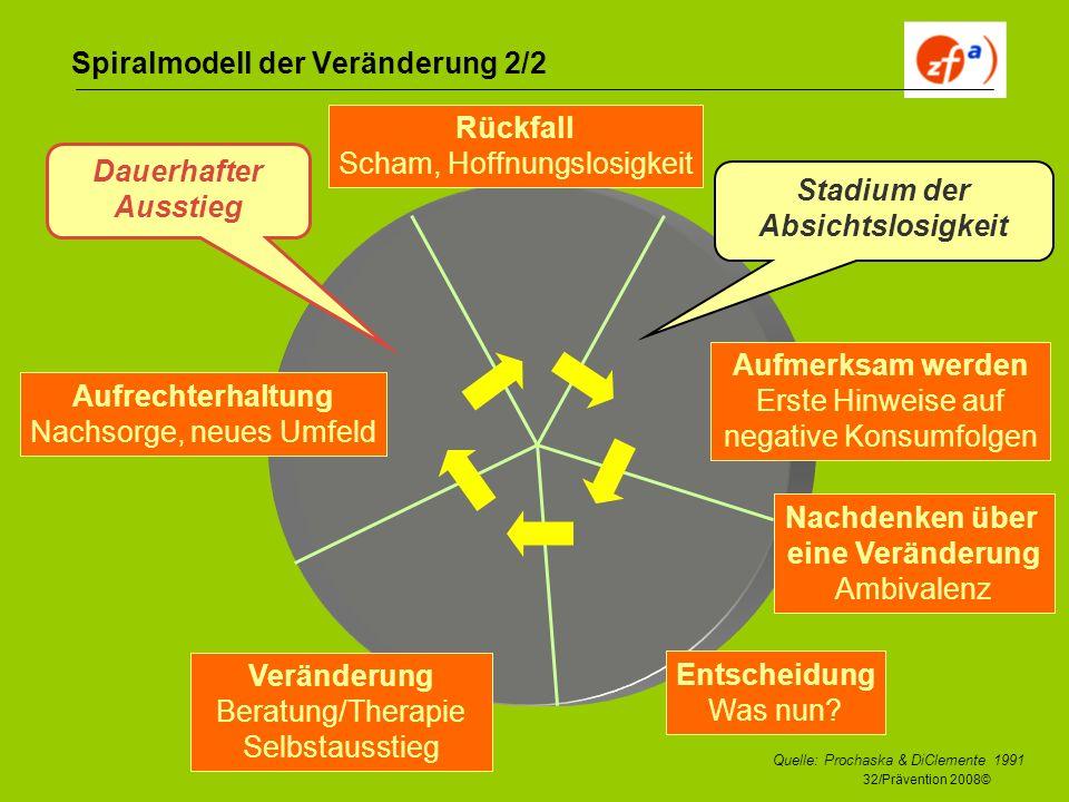 32/Prävention 2008© Spiralmodell der Veränderung 2/2 Aufmerksam werden Erste Hinweise auf negative Konsumfolgen Nachdenken über eine Veränderung Ambiv