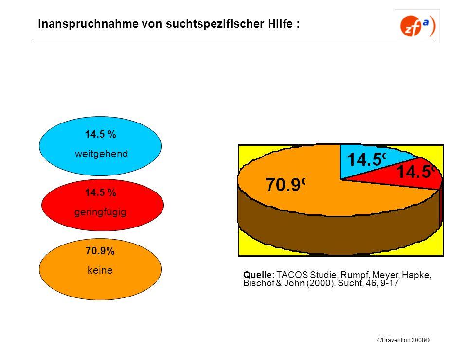 4/Prävention 2008© Inanspruchnahme von suchtspezifischer Hilfe : 14.5 % weitgehend 14.5 % geringfügig 70.9% keine Quelle: TACOS Studie, Rumpf, Meyer,