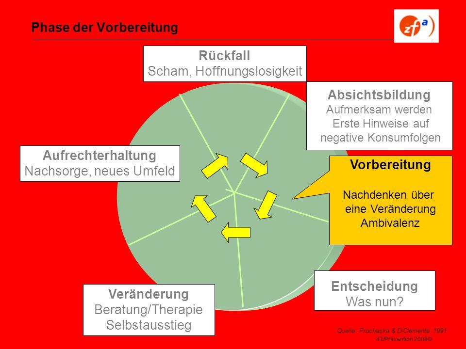 43/Prävention 2008© Phase der Vorbereitung Veränderung Beratung/Therapie Selbstausstieg Aufrechterhaltung Nachsorge, neues Umfeld Rückfall Scham, Hoff