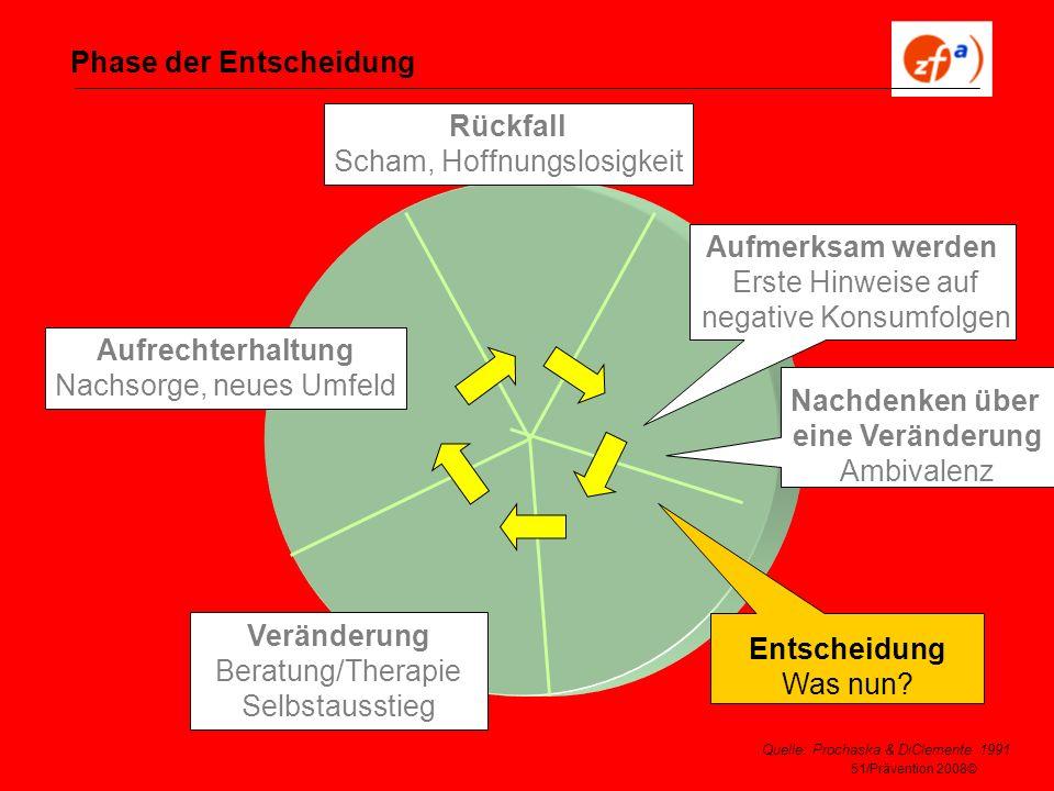 51/Prävention 2008© Phase der Entscheidung Veränderung Beratung/Therapie Selbstausstieg Aufrechterhaltung Nachsorge, neues Umfeld Rückfall Scham, Hoff