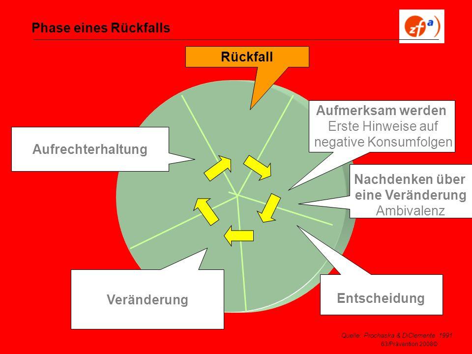 63/Prävention 2008© Phase eines Rückfalls Quelle: Prochaska & DiClemente 1991 Aufmerksam werden Erste Hinweise auf negative Konsumfolgen Nachdenken üb