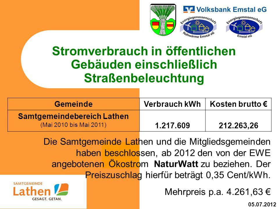 Stromverbrauch in öffentlichen Gebäuden einschließlich Straßenbeleuchtung GemeindeVerbrauch kWhKosten brutto Samtgemeindebereich Lathen (Mai 2010 bis Mai 2011) 1.217.609212.263,26 Die Samtgemeinde Lathen und die Mitgliedsgemeinden haben beschlossen, ab 2012 den von der EWE angebotenen Ökostrom NaturWatt zu beziehen.