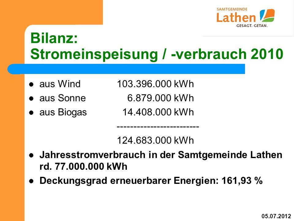 Bilanz: Stromeinspeisung / -verbrauch 2010 aus Wind103.396.000 kWh aus Sonne 6.879.000 kWh aus Biogas 14.408.000 kWh ------------------------- 124.683.000 kWh Jahresstromverbrauch in der Samtgemeinde Lathen rd.