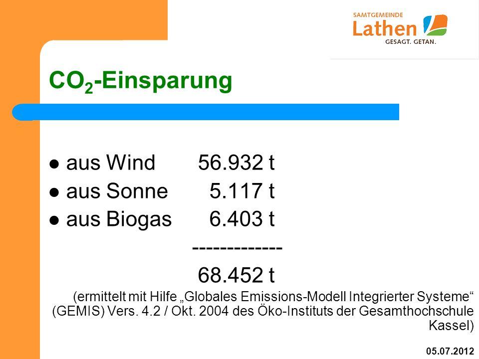 CO 2 -Einsparung aus Wind 56.932 t aus Sonne 5.117 t aus Biogas 6.403 t ------------- 68.452 t (ermittelt mit Hilfe Globales Emissions-Modell Integrierter Systeme (GEMIS) Vers.
