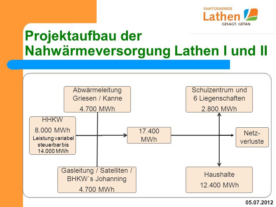 Projektaufbau der Nahwärmeversorgung Lathen I und II Abwärmeleitung Griesen / Kanne 4.700 MWh HHKW 8.000 MWh Gasleitung / Satelliten / BHKW`s Johanning 4.700 MWh Schulzentrum und 6 Liegenschaften 2.800 MWh Haushalte 12.400 MWh 17.400 MWh Netz- verluste Leistung variabel steuerbar bis 14.000 MWh 05.07.2012