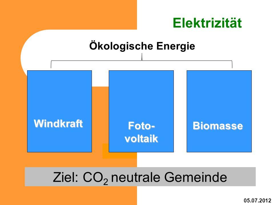 Elektrizität Ziel: CO 2 neutrale Gemeinde Windkraft Biomasse 05.07.2012 Foto- voltaik Ökologische Energie