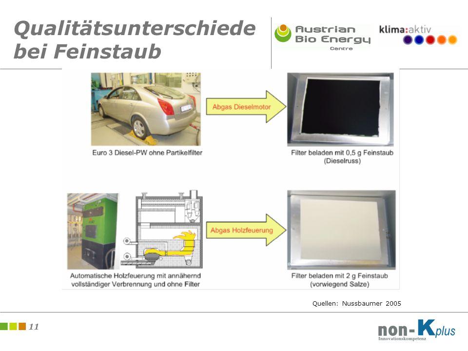 11 Qualitätsunterschiede bei Feinstaub Quellen: Nussbaumer 2005