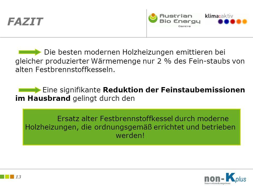 13 FAZIT Die besten modernen Holzheizungen emittieren bei gleicher produzierter Wärmemenge nur 2 % des Fein-staubs von alten Festbrennstoffkesseln.