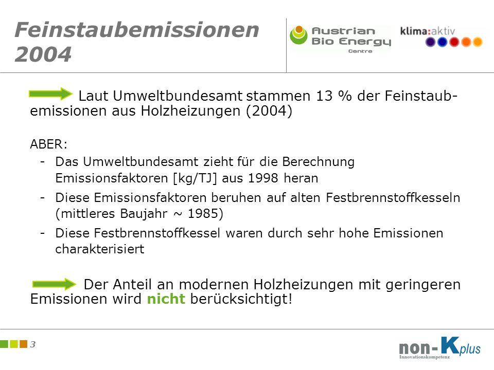 3 Feinstaubemissionen 2004 Laut Umweltbundesamt stammen 13 % der Feinstaub- emissionen aus Holzheizungen (2004) ABER: -Das Umweltbundesamt zieht für die Berechnung Emissionsfaktoren [kg/TJ] aus 1998 heran -Diese Emissionsfaktoren beruhen auf alten Festbrennstoffkesseln (mittleres Baujahr ~ 1985) -Diese Festbrennstoffkessel waren durch sehr hohe Emissionen charakterisiert Der Anteil an modernen Holzheizungen mit geringeren Emissionen wird nicht berücksichtigt!