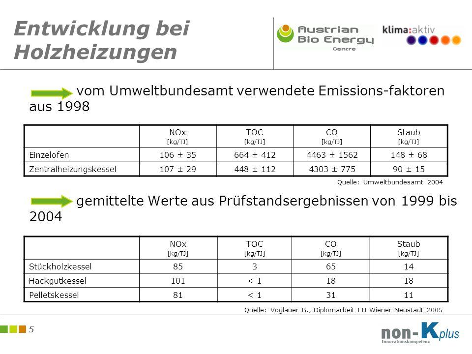 5 Entwicklung bei Holzheizungen vom Umweltbundesamt verwendete Emissions-faktoren aus 1998 gemittelte Werte aus Prüfstandsergebnissen von 1999 bis 2004 NOx [kg/TJ] TOC [kg/TJ] CO [kg/TJ] Staub [kg/TJ] Einzelofen106 ± 35664 ± 4124463 ± 1562148 ± 68 Zentralheizungskessel107 ± 29448 ± 1124303 ± 77590 ± 15 NOx [kg/TJ] TOC [kg/TJ] CO [kg/TJ] Staub [kg/TJ] Stückholzkessel8536514 Hackgutkessel101< 118 Pelletskessel81< 13111 Quelle: Umweltbundesamt 2004 Quelle: Voglauer B., Diplomarbeit FH Wiener Neustadt 2005