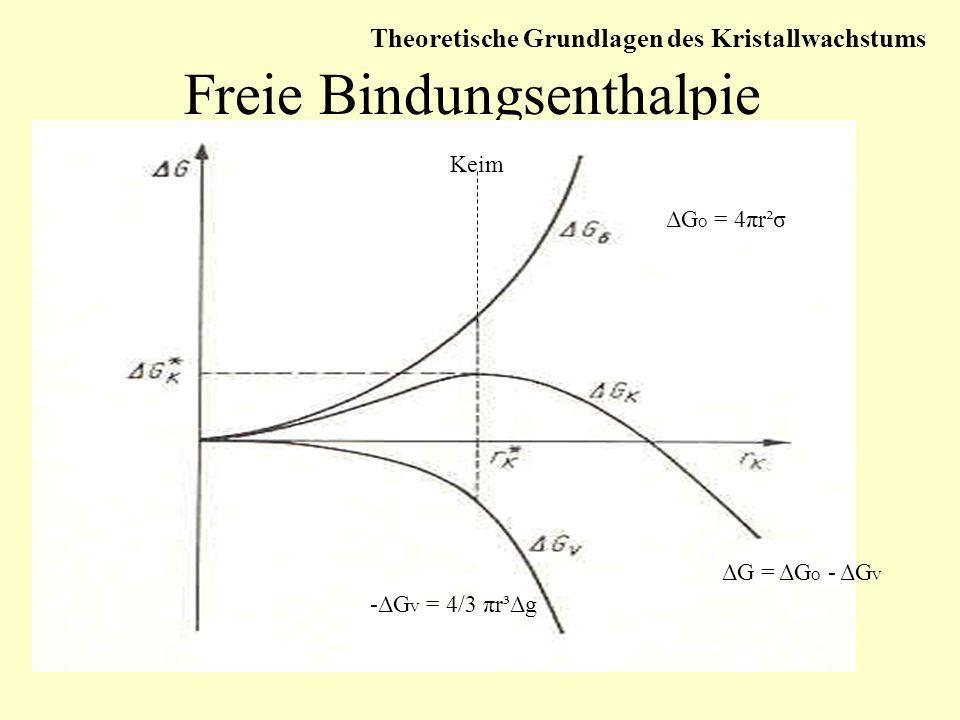 Freie Bindungsenthalpie Keim ΔG O = 4πr²σ -ΔG V = 4/3 πr³Δg ΔG = ΔG O - ΔG V Theoretische Grundlagen des Kristallwachstums