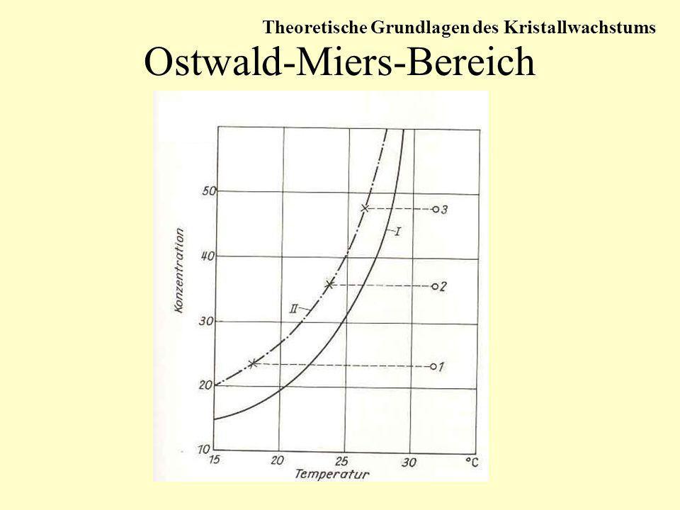 Ostwald-Miers-Bereich Theoretische Grundlagen des Kristallwachstums