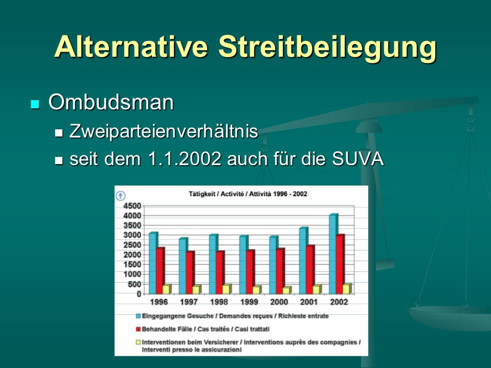 Alternative Streitbeilegung Ombudsman Ombudsman Zweiparteienverhältnis Zweiparteienverhältnis seit dem 1.1.2002 auch für die SUVA seit dem 1.1.2002 auch für die SUVA