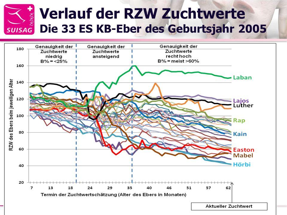 Verlauf der RZW Zuchtwerte Die 33 ES KB-Eber des Geburtsjahr 2005 21.02.2014Strickhof Schweinetag 20134