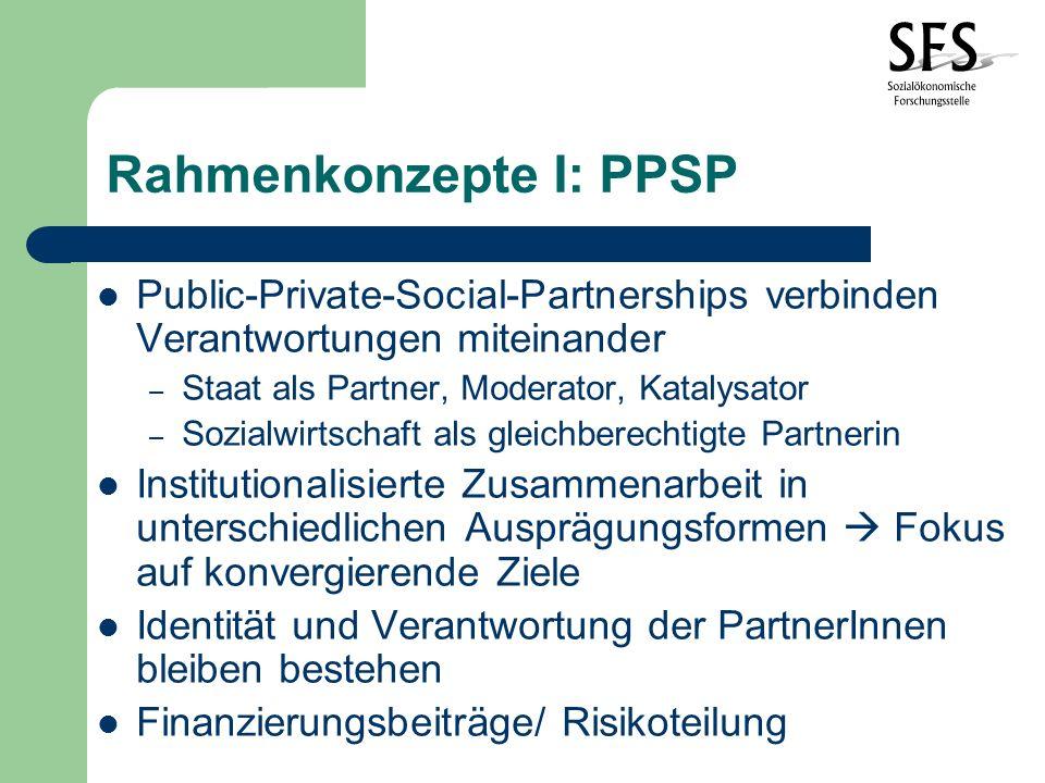 Rahmenkonzepte I: PPSP Public-Private-Social-Partnerships verbinden Verantwortungen miteinander – Staat als Partner, Moderator, Katalysator – Sozialwirtschaft als gleichberechtigte Partnerin Institutionalisierte Zusammenarbeit in unterschiedlichen Ausprägungsformen Fokus auf konvergierende Ziele Identität und Verantwortung der PartnerInnen bleiben bestehen Finanzierungsbeiträge/ Risikoteilung