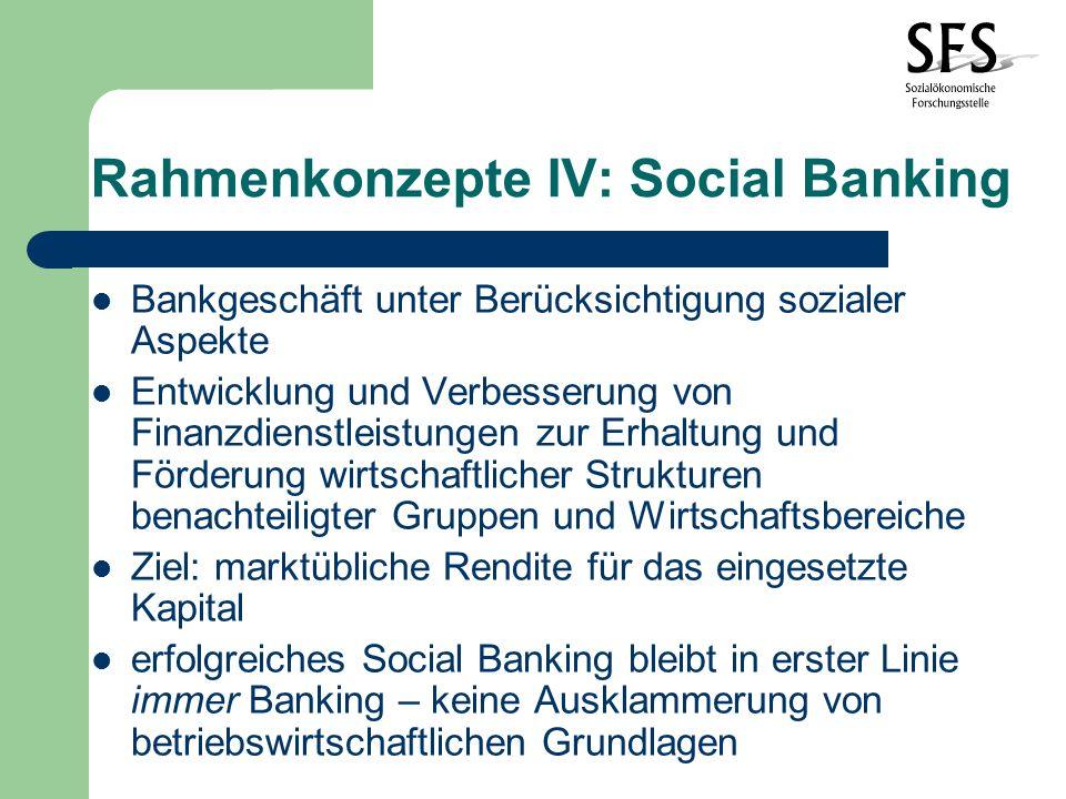 Rahmenkonzepte IV: Social Banking Einsatzbereiche und Produkte Spezifische für soziale Problemsituationen geschaffene Produkte (Red-Lining, Privatbereich) Spezifische Institutionen ( z.B.