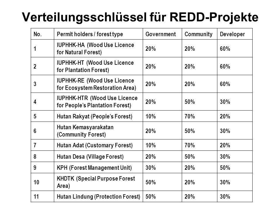 Verteilungsschlüssel für REDD-Projekte REDD. No.Permit holders / forest typeGovernmentCommunityDeveloper 1 IUPHHK-HA (Wood Use Licence for Natural For