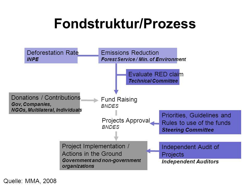 Genehmigte Projekte 5 Projekte, Volumen 40 Mio.US$, z.B.