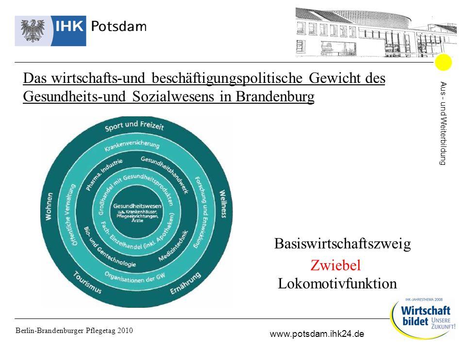 Aus - und Weiterbildung www.potsdam.ihk24.de Berlin-Brandenburger Pflegetag 2010 Gesamtbeschäftigte ca.100 000 Mitarbeiter 13 % der Gesamtbeschäftigten des Landes Das wirtschafts-und beschäftigungspolitische Gewicht des Gesundheits-und Sozialwesens in Brandenburg