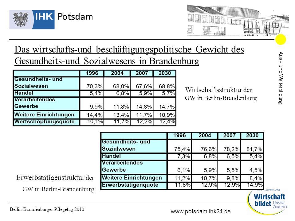 Aus - und Weiterbildung www.potsdam.ihk24.de Berlin-Brandenburger Pflegetag 2010 Perspektiven und Wachstumspotenziale http://www.healthcapital.de/gesundheitswirtschaft/