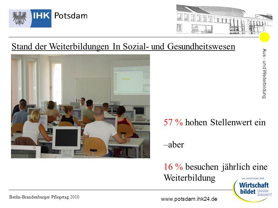 Aus - und Weiterbildung www.potsdam.ihk24.de Berlin-Brandenburger Pflegetag 2010 Stand der Weiterbildungen In Sozial- und Gesundheitswesen 57 % hohen Stellenwert ein –aber 16 % besuchen jährlich eine Weiterbildung