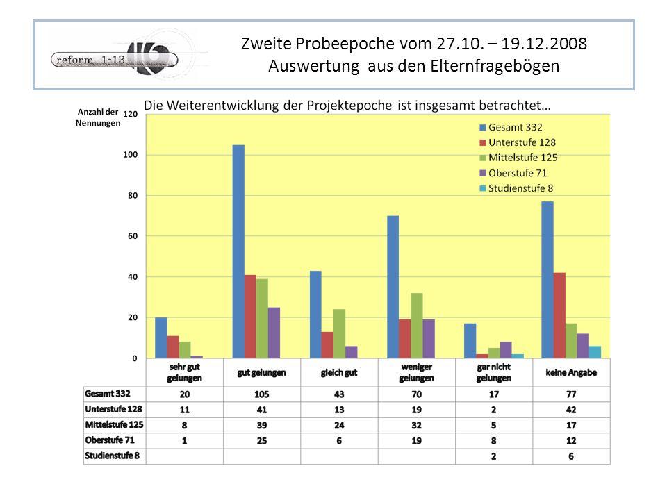 Zweite Probeepoche vom 27.10. – 19.12.2008 Auswertung aus den Elternfragebögen