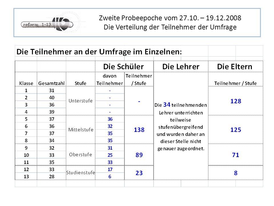 Zweite Probeepoche vom 27.10. – 19.12.2008 Die Verteilung der Teilnehmer der Umfrage