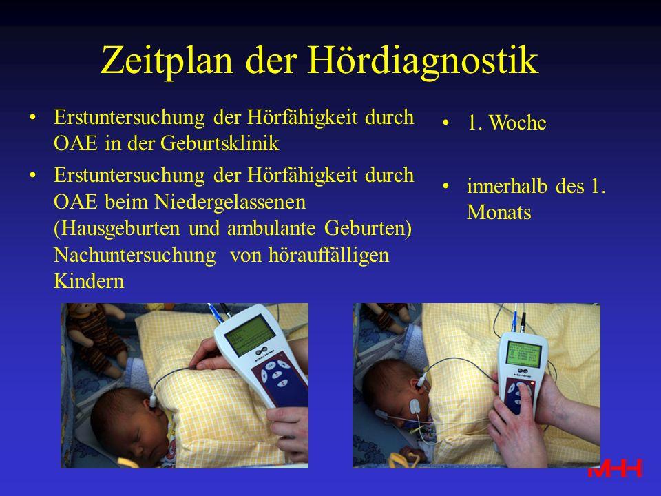 Zeitplan der Hördiagnostik Erstuntersuchung der Hörfähigkeit durch OAE in der Geburtsklinik Erstuntersuchung der Hörfähigkeit durch OAE beim Niedergel