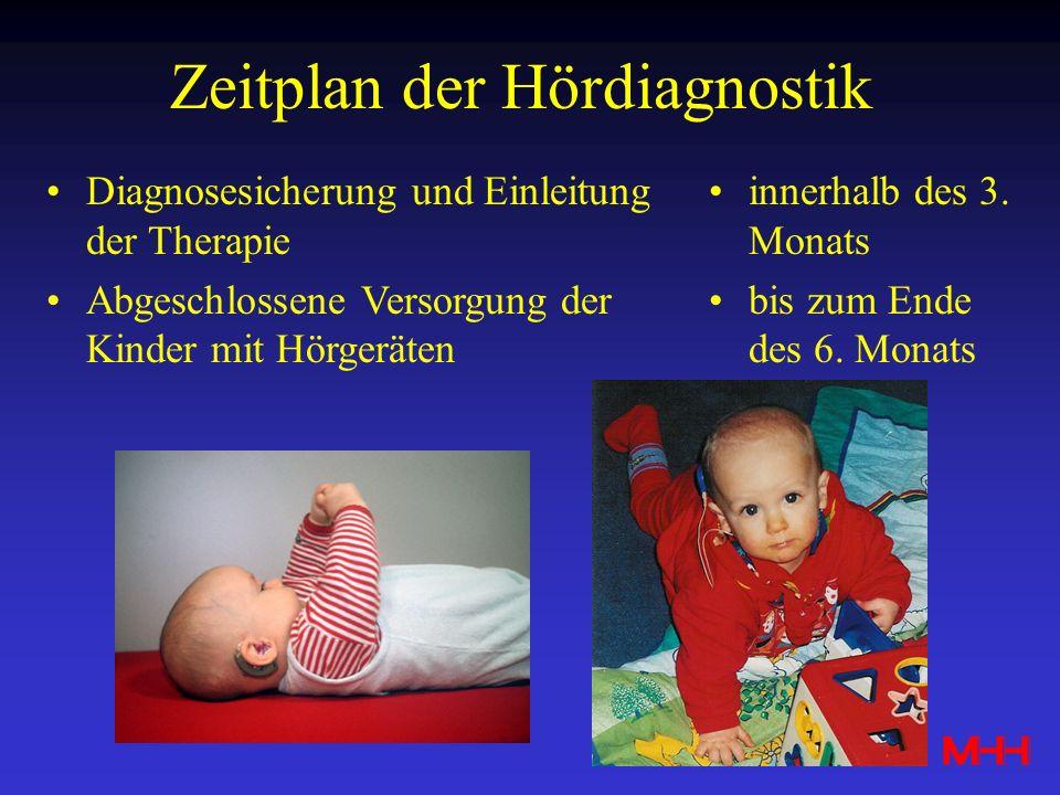 Zeitplan der Hördiagnostik Diagnosesicherung und Einleitung der Therapie Abgeschlossene Versorgung der Kinder mit Hörgeräten innerhalb des 3. Monats b