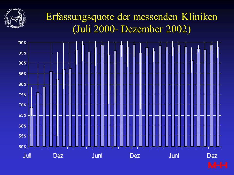 Erfassungsquote der messenden Kliniken (Juli 2000- Dezember 2002)