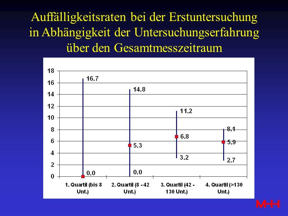 Auffälligkeitsraten bei der Erstuntersuchung in Abhängigkeit der Untersuchungserfahrung über den Gesamtmesszeitraum