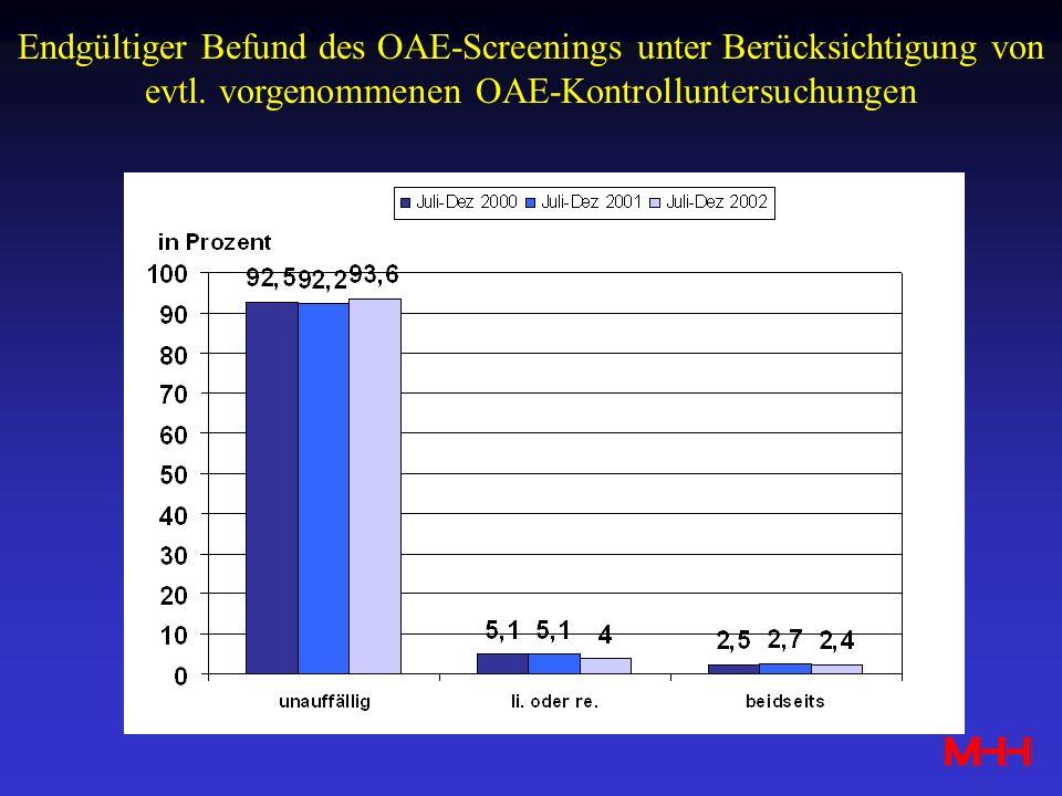 Endgültiger Befund des OAE-Screenings unter Berücksichtigung von evtl. vorgenommenen OAE-Kontrolluntersuchungen