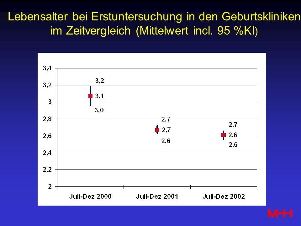 Lebensalter bei Erstuntersuchung in den Geburtskliniken im Zeitvergleich (Mittelwert incl. 95 %KI )