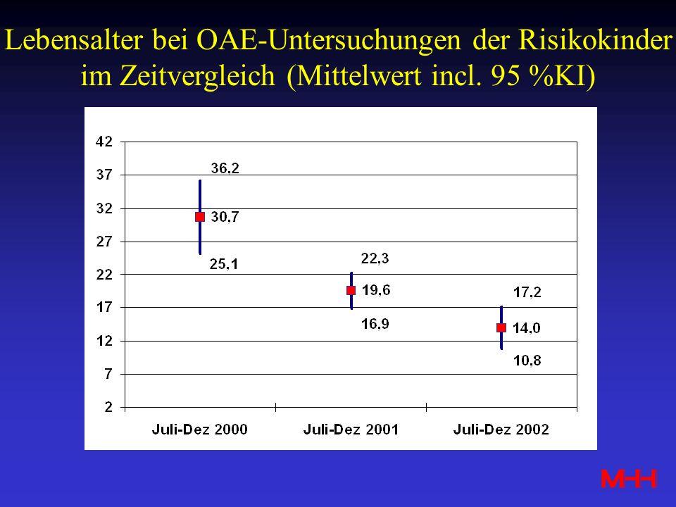 Lebensalter bei OAE-Untersuchungen der Risikokinder im Zeitvergleich (Mittelwert incl. 95 %KI)