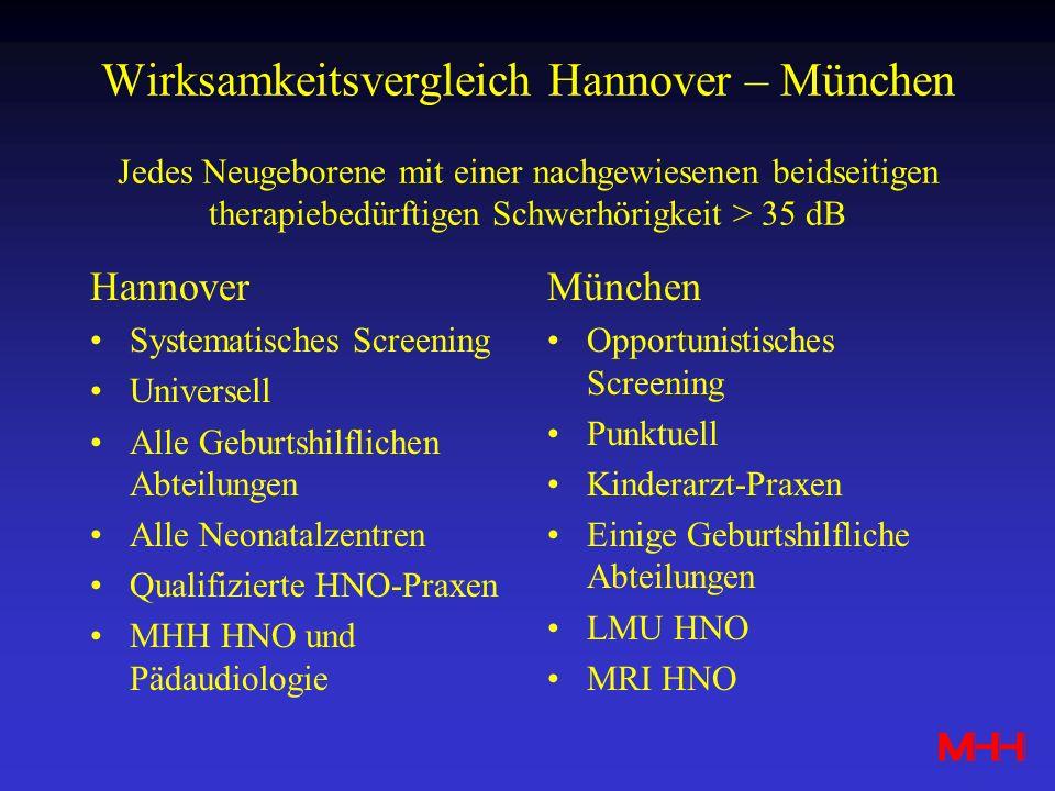 Wirksamkeitsvergleich Hannover – München Jedes Neugeborene mit einer nachgewiesenen beidseitigen therapiebedürftigen Schwerhörigkeit > 35 dB Hannover