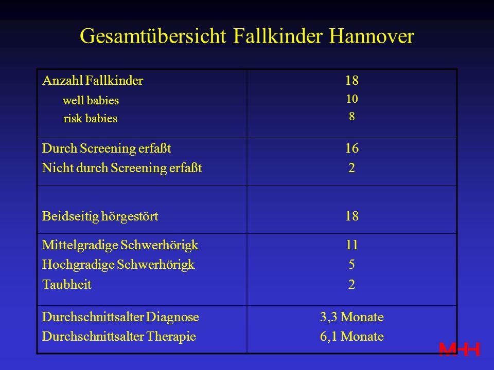 Gesamtübersicht Fallkinder Hannover Anzahl Fallkinder well babies risk babies 18 10 8 Durch Screening erfaßt Nicht durch Screening erfaßt 16 2 Beidsei