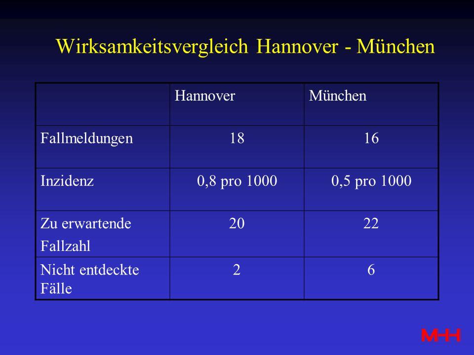 Wirksamkeitsvergleich Hannover - München HannoverMünchen Fallmeldungen1816 Inzidenz0,8 pro 10000,5 pro 1000 Zu erwartende Fallzahl 2022 Nicht entdeckt