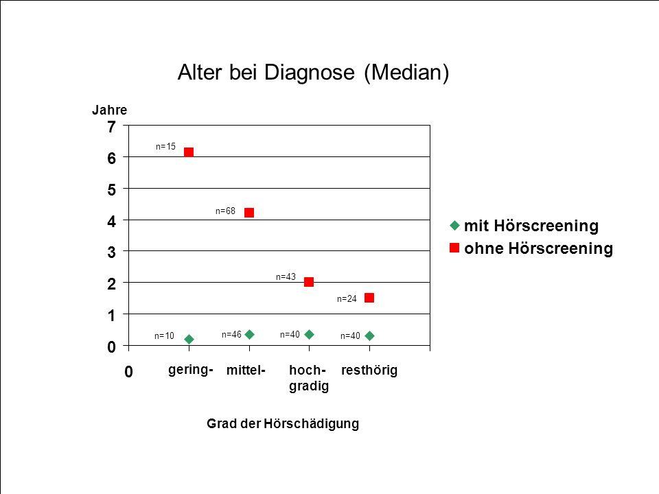 Alter bei Diagnose (Median) 0 1 2 3 4 5 6 7 0 mit Hörscreening ohne Hörscreening gering- mittel-hoch- gradig resthörig Jahre n=46n=40 n=10 n=15 n=68 n
