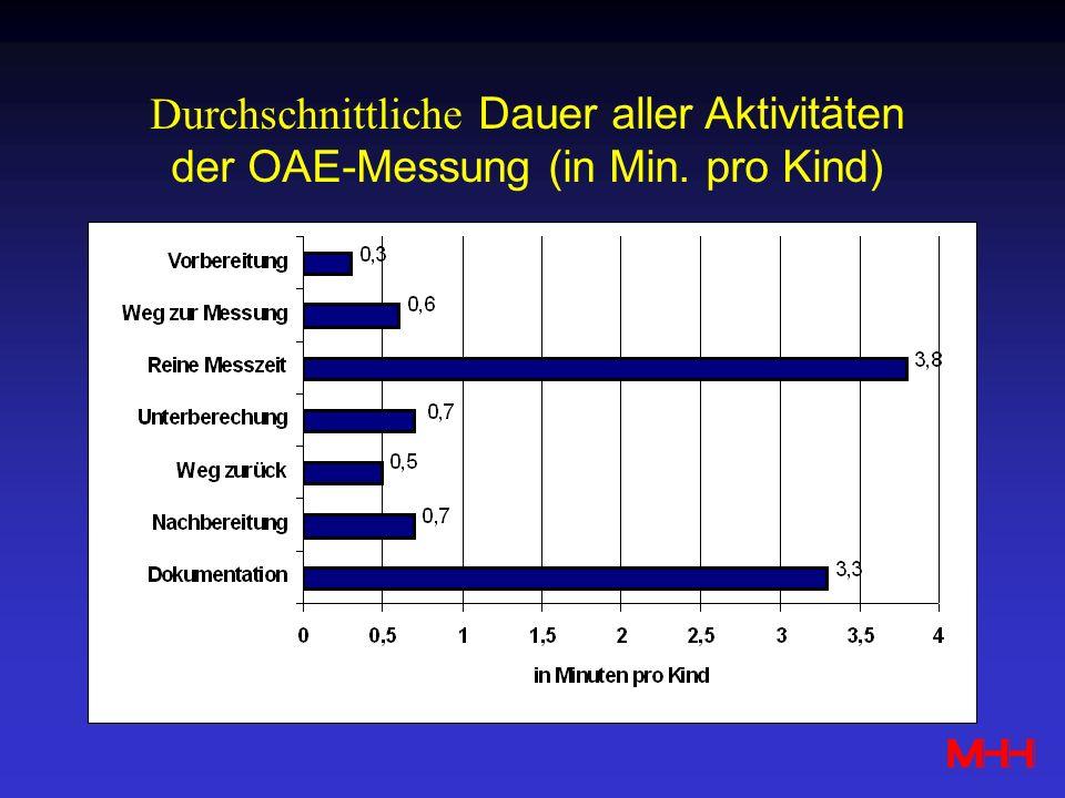 Durchschnittliche Dauer aller Aktivitäten der OAE-Messung (in Min. pro Kind)