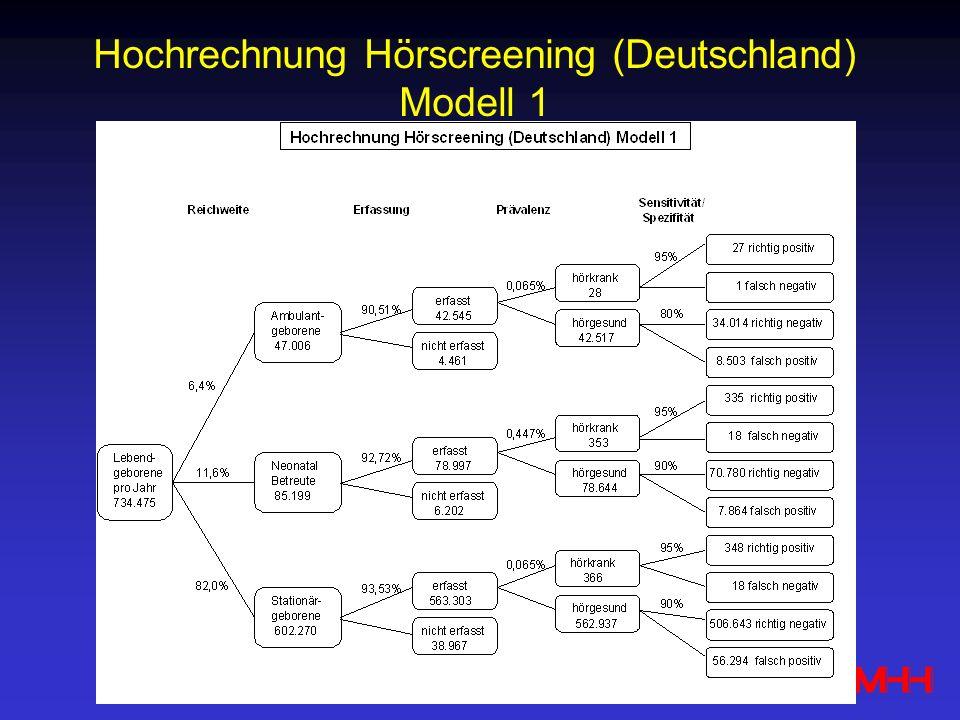Hochrechnung Hörscreening (Deutschland) Modell 1