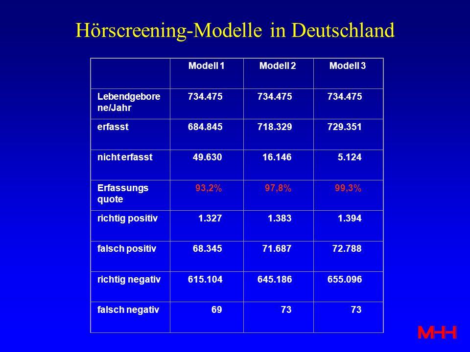 Hörscreening-Modelle in Deutschland Modell 1Modell 2Modell 3 Lebendgebore ne/Jahr 734.475 erfasst684.845718.329729.351 nicht erfasst49.63016.1465.124