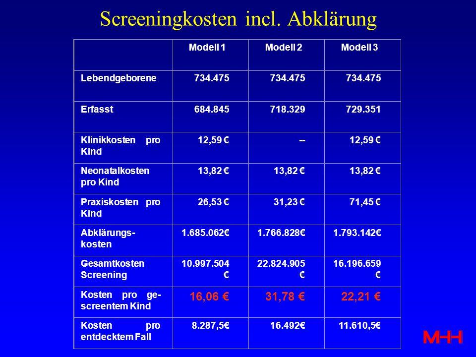 Screeningkosten incl. Abklärung Modell 1Modell 2Modell 3 Lebendgeborene734.475 Erfasst684.845718.329729.351 Klinikkosten pro Kind 12,59 --12,59 Neonat
