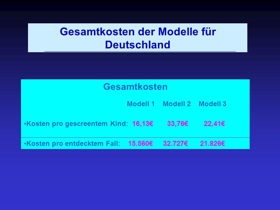 Gesamtkosten der Modelle für Deutschland Gesamtkosten Modell 1 Modell 2 Modell 3 Kosten pro gescreentem Kind: 16,13 33,76 22,41 Kosten pro entdecktem