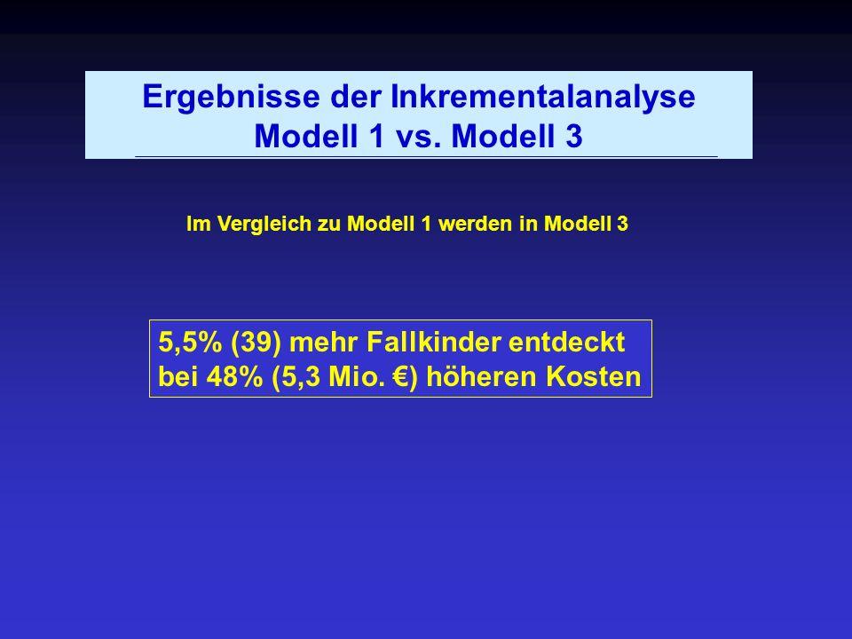Ergebnisse der Inkrementalanalyse Modell 1 vs. Modell 3 Im Vergleich zu Modell 1 werden in Modell 3 5,5% (39) mehr Fallkinder entdeckt bei 48% (5,3 Mi